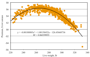 Figure 1. Using preexisting data from the packing plant to determine the influence of market weight on premium value (gross value-base meat price in $/cwt carcass). Live market weight is plotted against premium value to develop an equation to estimate premium values for a given average weight for a load of pigs. The coefficients from the developed equation are used in the market weight predictor to estimate the premium value for each live weight [1].