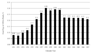 Figure 1. Percentage of dead market pigs at USDA inspected plants for the calendar years of 1991 to 2007 [10-11].