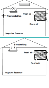 "Figure 3 (top) Facility with additional thermostatically controlled fan operating, resulting in a negative pressure or vacuum in the barn and the need for an ""automatic"" open baffle on the inlets.  Figure 4 (bottom) Facility with no baffles in the inlets and resulting backdrafting when only the heat exchanger is running.an ""automatic"" open baffle on the inlets."