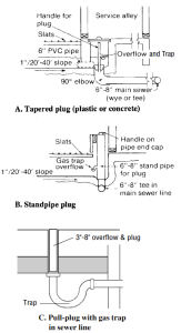 Figure 3. Alternative watertight plugs for gutter outlets.