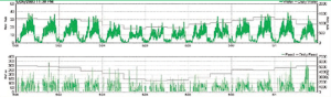Figure 3. Water and feed patterns in a fully slatted finishing facility during a swine flu outbreak. The green lines on the bottom represent run time of the feed delivery auger in 5 min increments while the gray line is the 24 h accumulated run time. Data courtesy of DicamUSA.com.