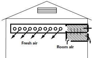 Figure 5. Facility showing duct on inlet fan of heat exchanger to distribute incoming air.