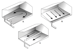 Figure 6. Perspective view of reversing hairpin gutter.