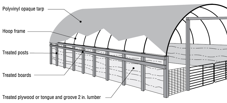 Figure 2. Common components of hoop structures.