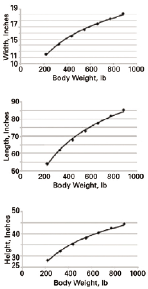 Figure 1. Relationships between body weight and body dimensions (or static space requirements) of the domestic pig. The top graph is body width at its widest point, the middle is body length and the bottom is body height. Data are from Baxter (1984).