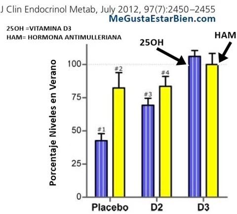 vitamina d3 y ham