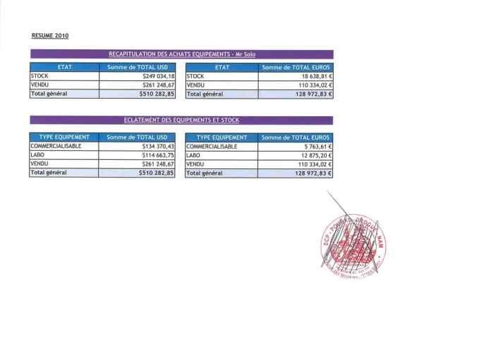 Constat dhuissier effectué selon les règles de lart Page35 1 - En mars 2009, RANARISON Tsilavo envoie les trois premiers virements de CONNECTIC à EMERGENT pour payer les deux factures de produits CISCO destinés à CONNECTIC. Il a lui même établi les 3 factures EMERGENT lors du passage à la douane française