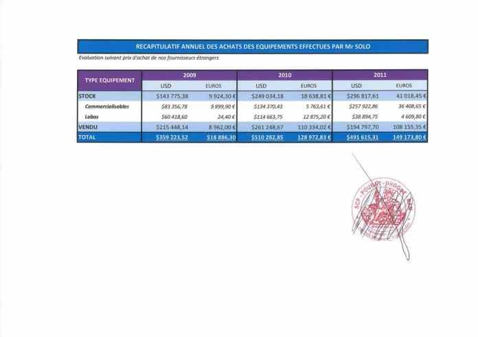 RANARISON Tsilavo établit le 24 avril 2012 un récapitulatif des envois de matériels de Solo à Madagascar Page4 e1499484400217 - RANARISON Tsilavo reconnaît que Solo a envoyé des équipements pour$1.361.121,68 et297.032,93 Euros à CONNECTIC