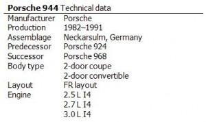 Porsche 944 Technical data
