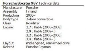 Porsche Boxster 987 Technical data