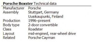Porsche Boxster Technical data