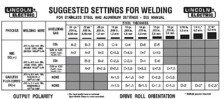 mig welder settings for