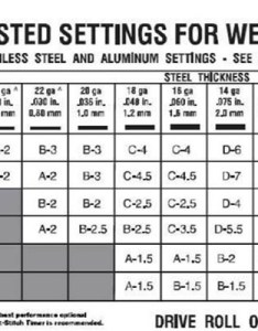 Mig welders setting chart also welder settings for various metal thickness   rh portablemigwelders