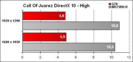 Asus G70 Résultat Call Of Juarez - High