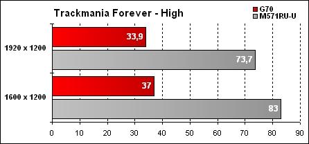 Asus G70 Résultat Trackmania Forever High