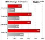 OCZ-Arima W840DI - 3DMark Vantage - Performance