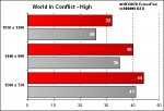 OCZ-Arima W840DI - World In Conflict - High