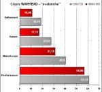 Fujitsu Siemens Amilo Sa 3650 - Crysis Warhead - Avalanche