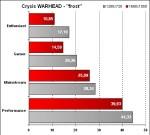 Fujitsu Siemens Amilo Sa 3650 - Crysis Warhead - Frost