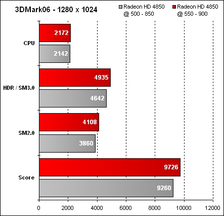 Overclocking ATI Mobility Radeon HD 4850 - 3DMark06