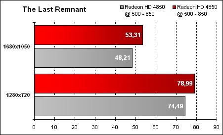Overclocking ATI Mobility Radeon HD 4850 - The Last Remnant