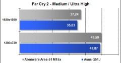 Area-51 M15x - Far Cry 2 - Ultra High