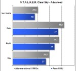 Area-51 M15x - STALKER Clear Sky - Advanced