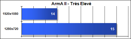 Asus G51J - ArmA 2 - Très Elevé