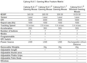 Spécifications Cyborg R.A.T.