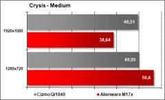 Cizmo Qi1840 vs Alienware M17x - Crysis Medium