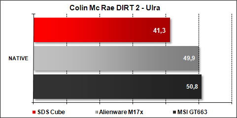 The Cube SDS - DIRT 2
