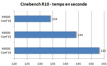 Cinebench R10 - Temps