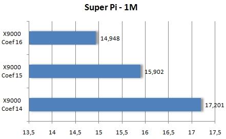 super pi 1m
