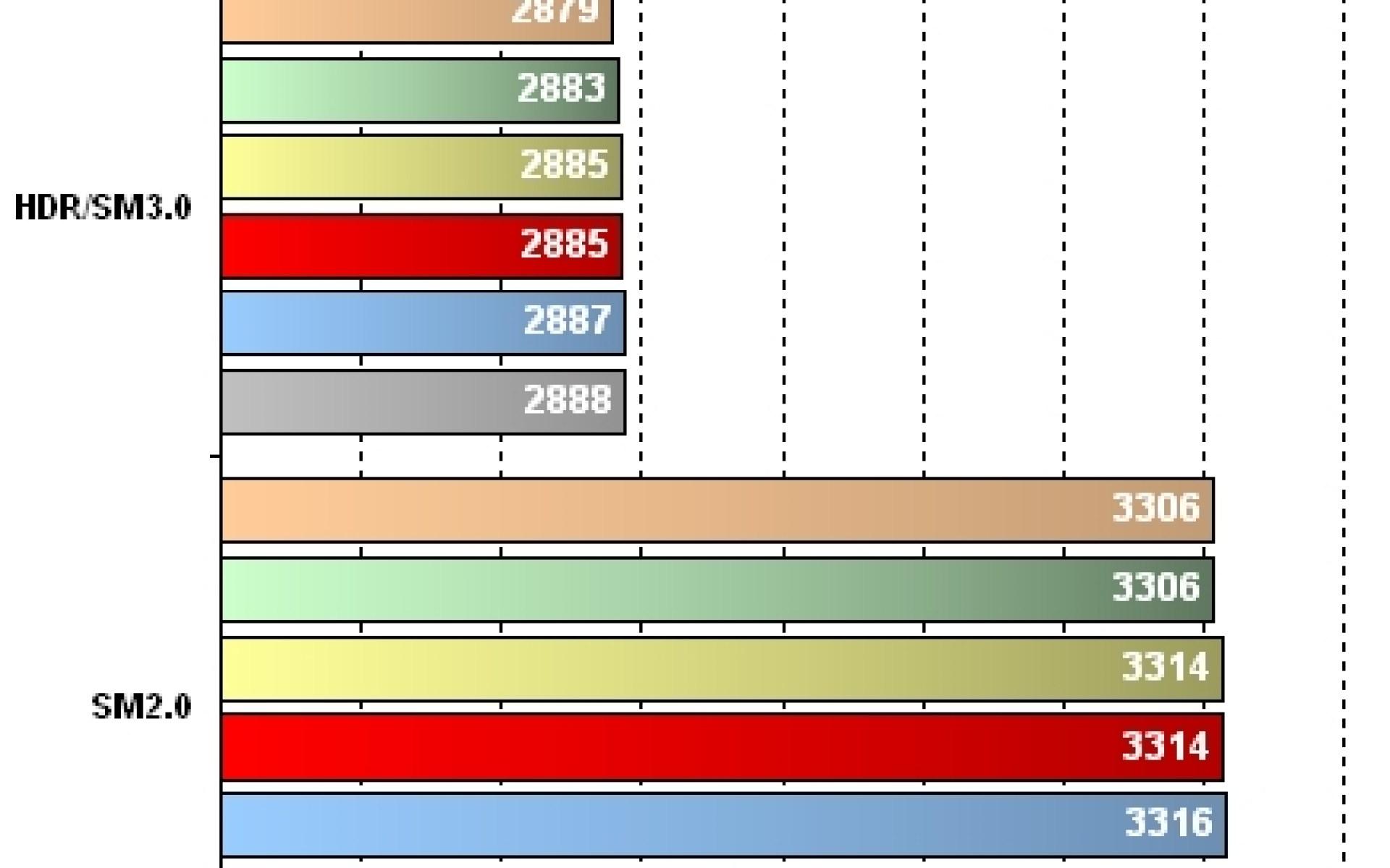 GeForce 8800M GTX - Résultats 3DMark06 HDR et SM - 1920 x 1200