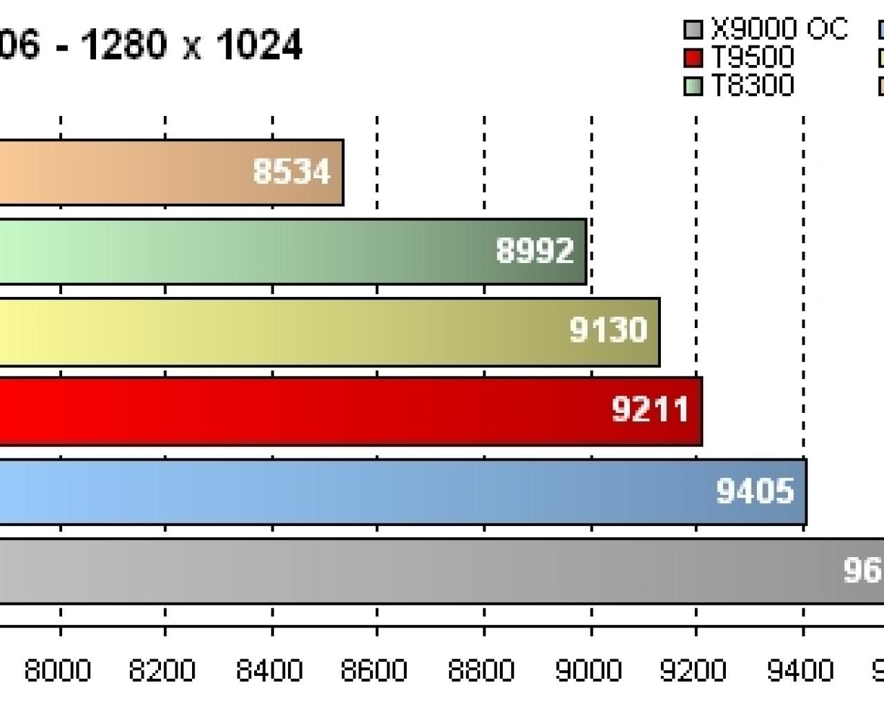 GeForce 8800M GTX - Résultats 3DMark06 Score - 1280 x 1024