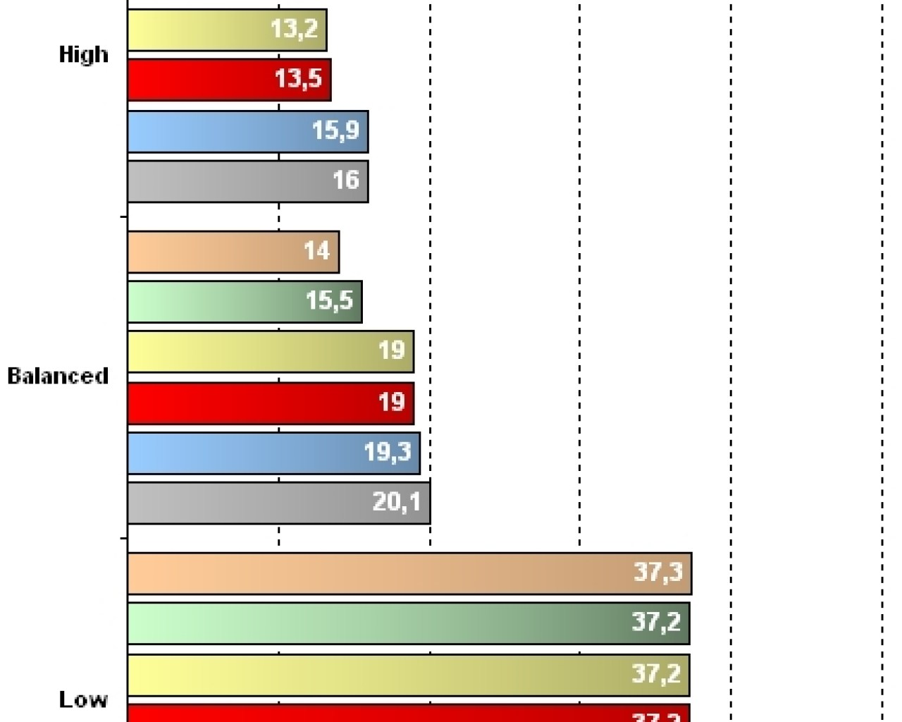 GeForce 8800M GTX - Résultats Call Of Juarez - 1280 x 1024