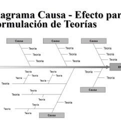 tambi n es conocido como diagrama causa efecto o diagrama de ishikawa muestra gr ficamente las causas de un problema y sus efectos se detallan las causas  [ 1100 x 777 Pixel ]
