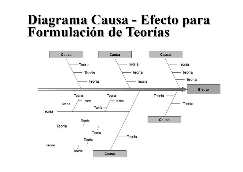 medium resolution of tambi n es conocido como diagrama causa efecto o diagrama de ishikawa muestra gr ficamente las causas de un problema y sus efectos se detallan las causas