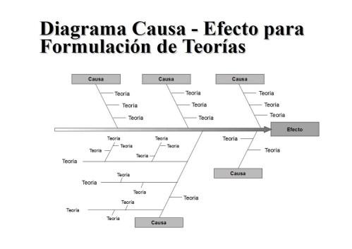 small resolution of tambi n es conocido como diagrama causa efecto o diagrama de ishikawa muestra gr ficamente las causas de un problema y sus efectos se detallan las causas