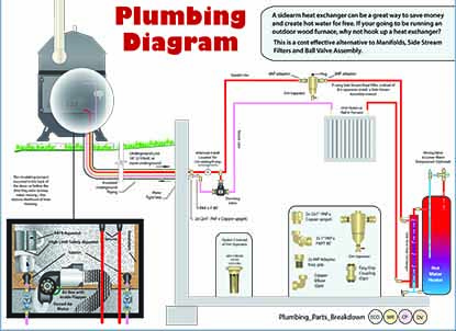 boiler control wiring diagrams pineapple crochet doily diagram portage & main boilers - installation