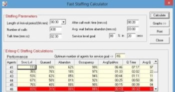 Call center scheduling and staffing software