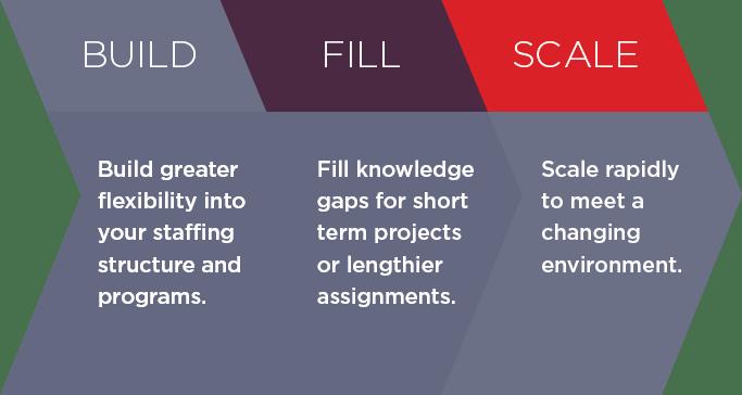 Build Fill Scale