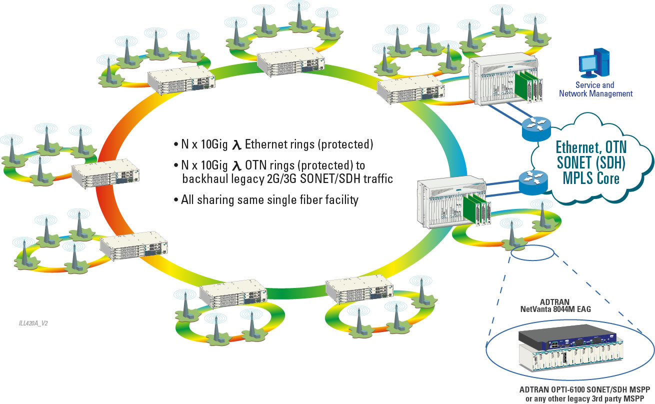 cell phone network diagram yamaha virago 250 wiring delivering scalable reliability for mobile backhaul