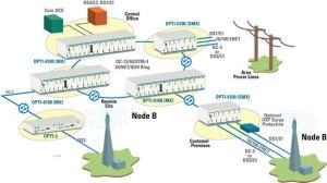 Optical Solutions using SONETSDH (MSPP)