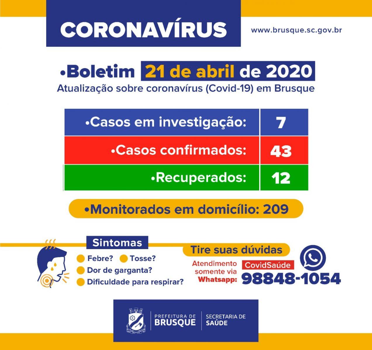 43 casos confirmados de coronavírus em Brusque