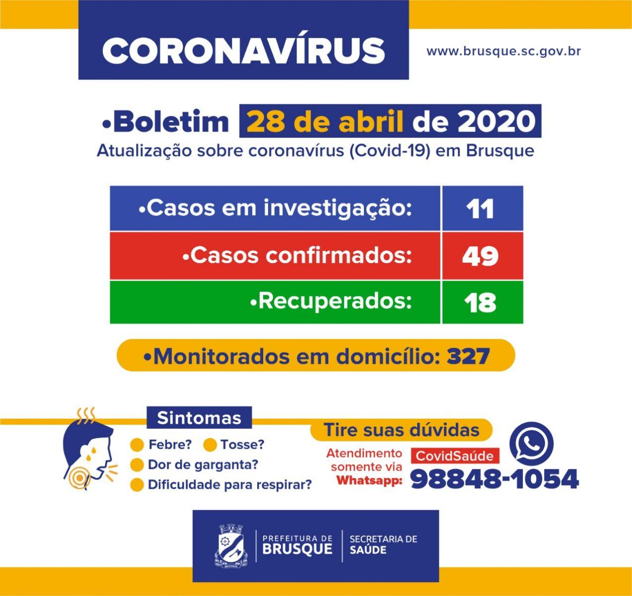 Brusque tem 49 casos confirmados do novo coronavírus