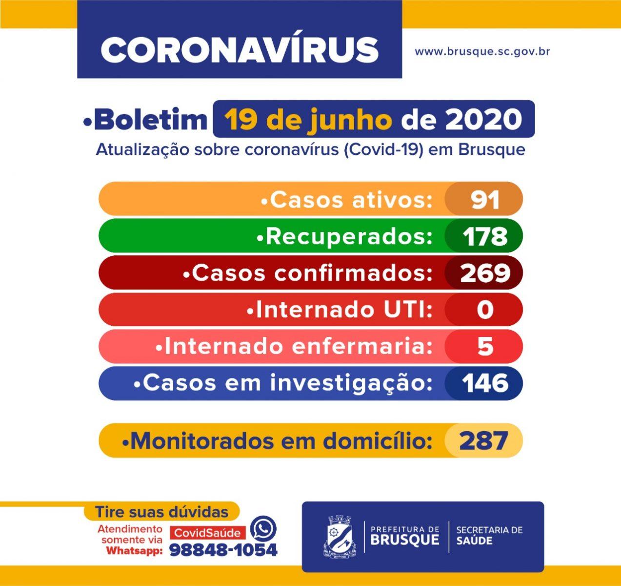 Brusque tem 269 casos confirmados de coronavírus; 178 (66,1%) já estão recuperados