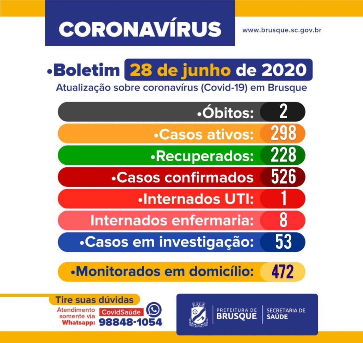 Boletim COVID-19 (28/06): Três novos casos nas últimas 24 horas