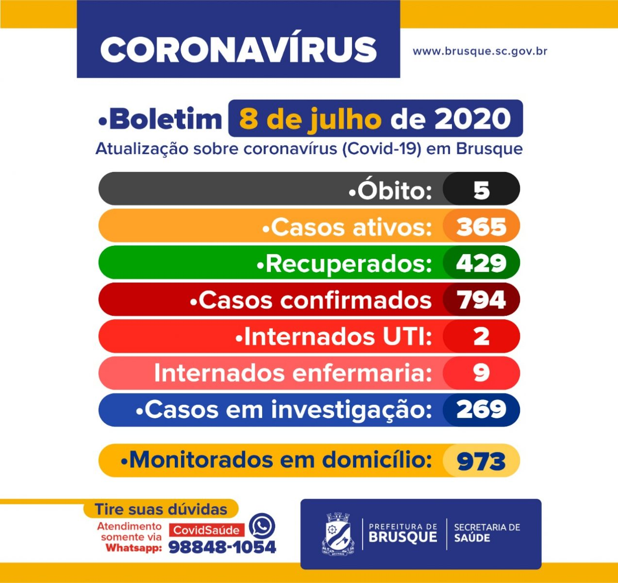 Brusque registra 79 novos casos de Covid-19
