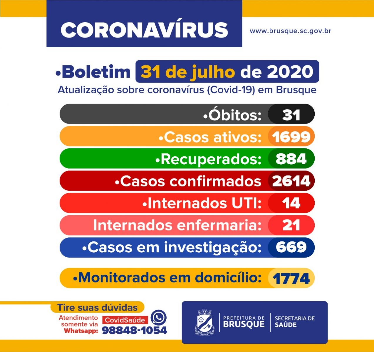 Confira o Boletim Epidemiológico ampliado desta sexta-feira (31)